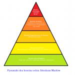 Pyramide_des_besoins_selon_Abraham_Maslow